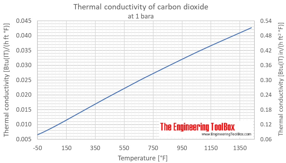 CO2 thermal conductivity 1atm F