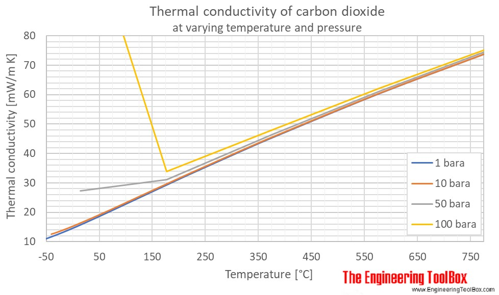 CO2 thermal conductivity pressure C