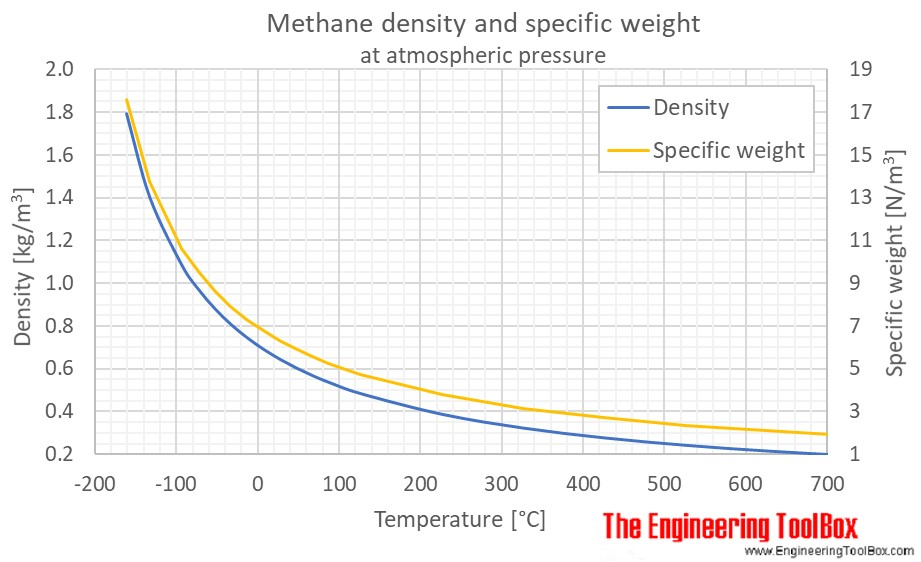 Methane density temperature 1atm C