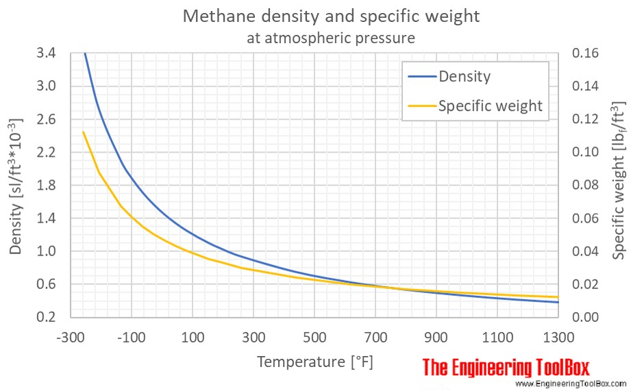 Methane density temperature 1atm F