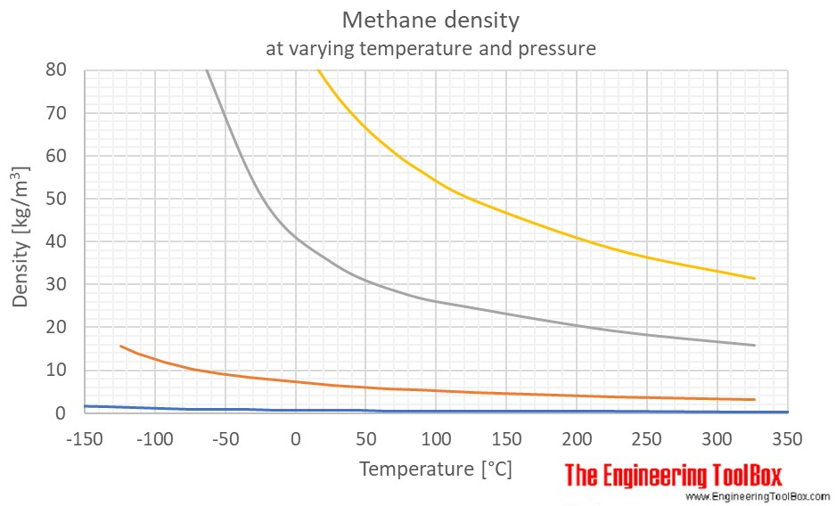 Methane density temperature pressure C