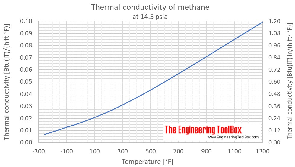 Methane thermal conductivity temperature 1atm F