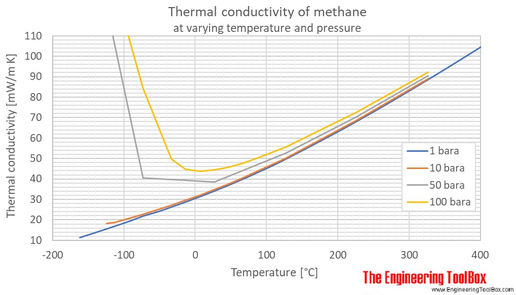 Methane thermal conductivity temperature pressure C