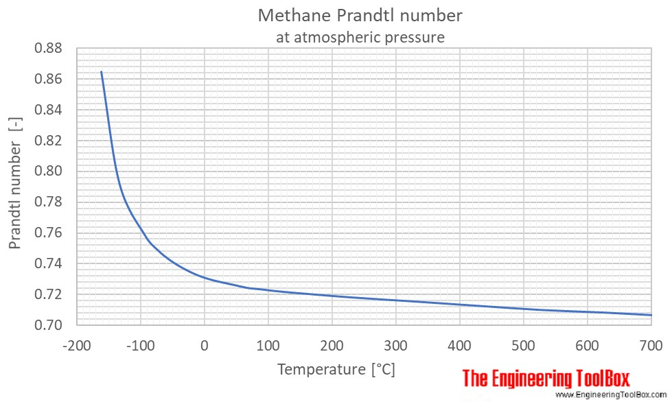 Methane Prandtl no temperature 1 atm C