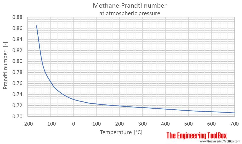 Methane Prandtl no temperature 1 atm C