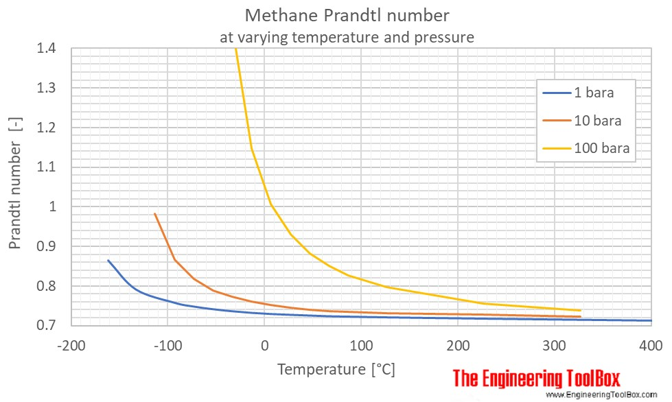 Methane Prandtl no temperature pressure C