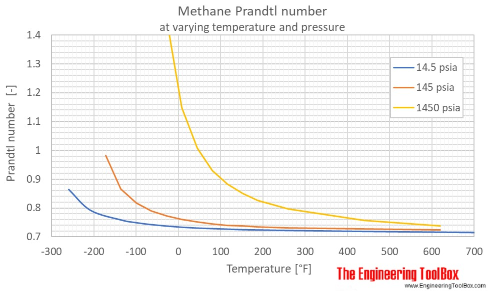 Methane Prandtl no temperature pressure F