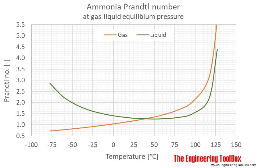 Ammonia Prandtl no equilibrium C