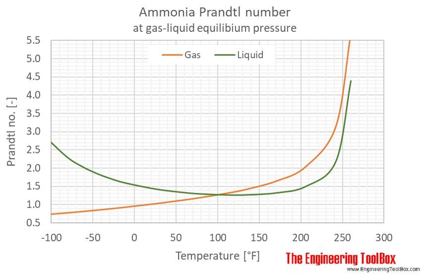 Ammonia Prandtl no equilibrium F