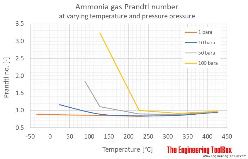 Ammonia Prandtl no pressure C