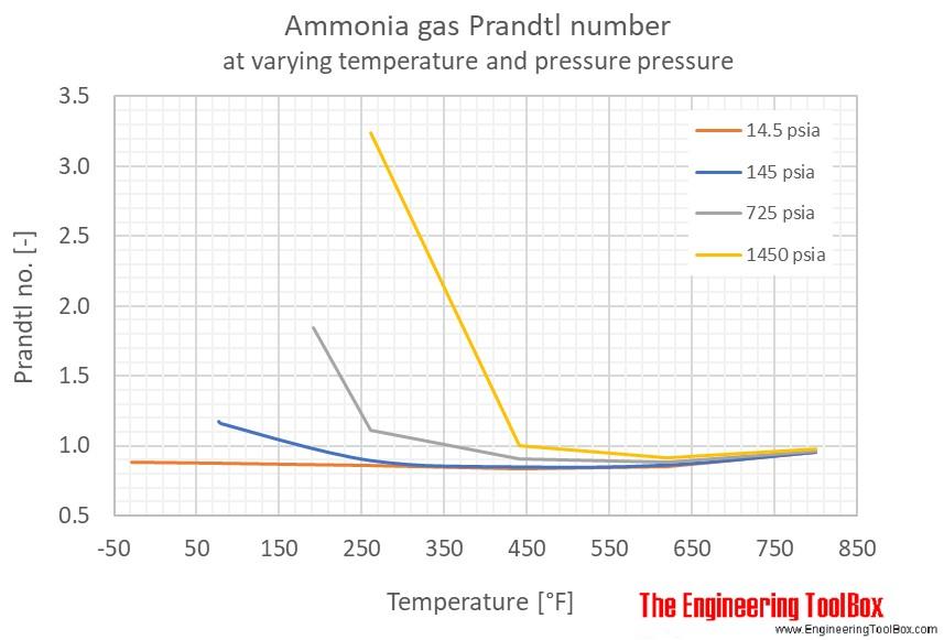Ammonia Prandtl no pressure F