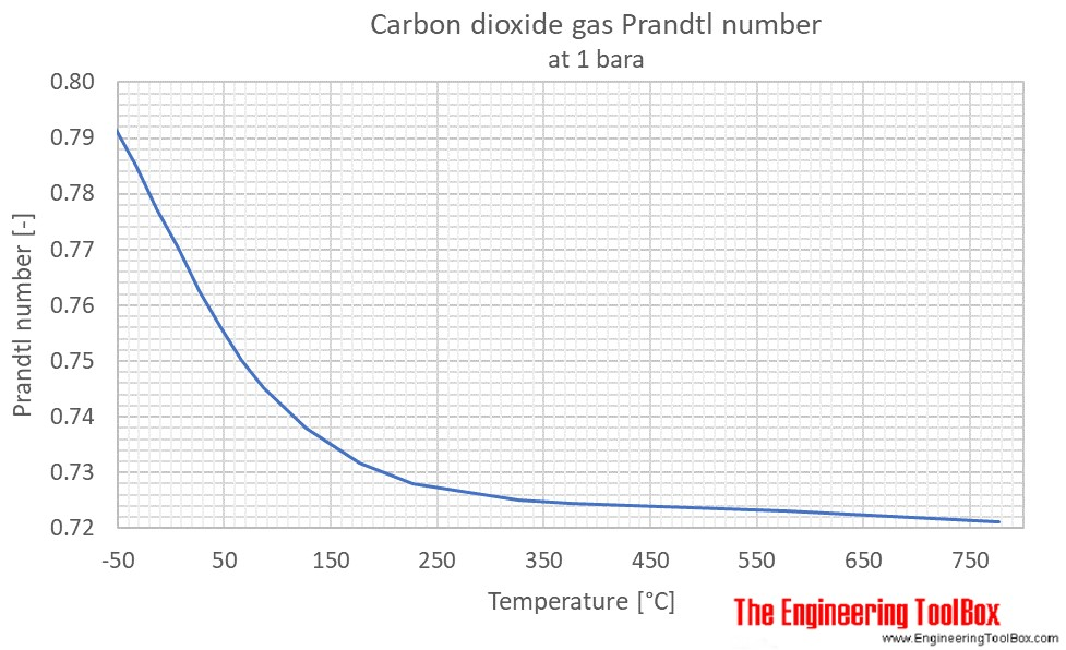 CO2 Prandtl no 1bara C