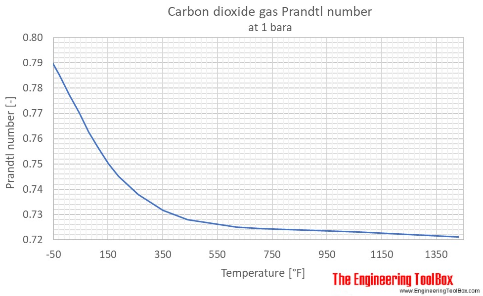 CO2 Prandtl no 1bara F