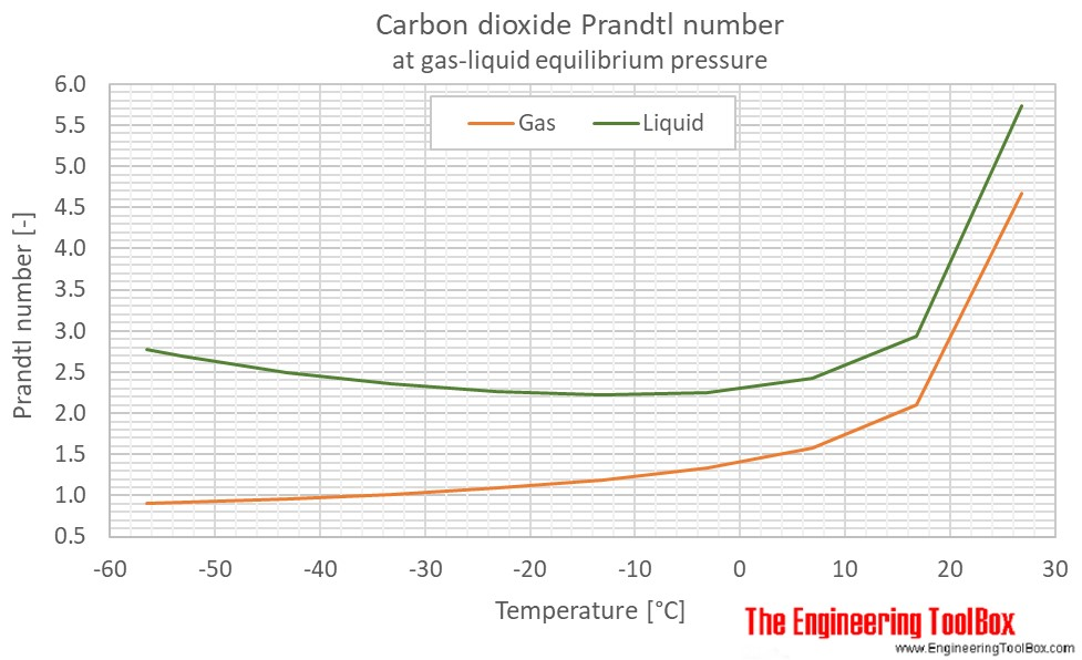 CO2 Prandtl no equilibrium pressure C