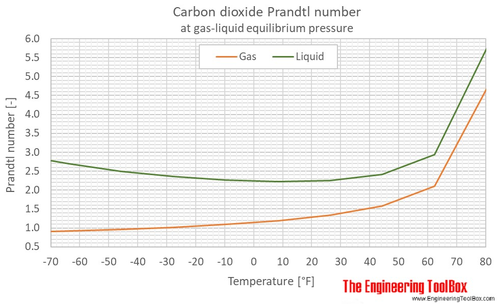 CO2 Prandtl no equilibrium pressure F