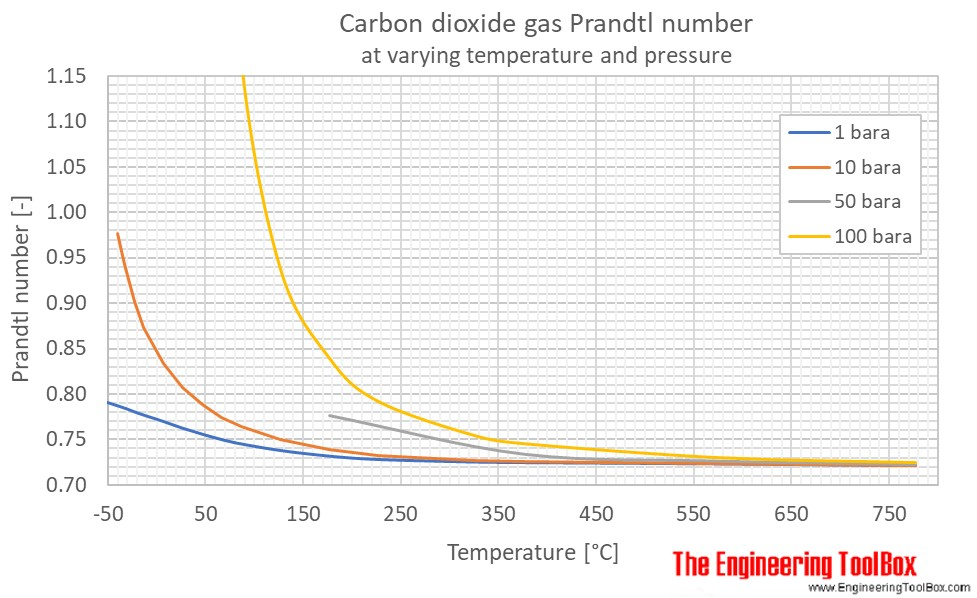 CO2 Prandtl no pressure C