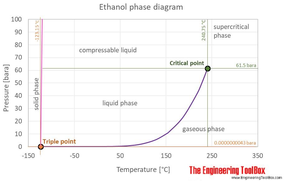 Ethanol phase diagram C