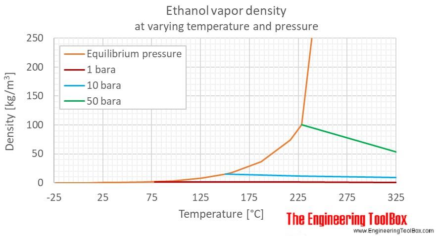 Ethanol density gas pressure C