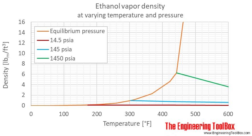Ethanol density gas pressure F