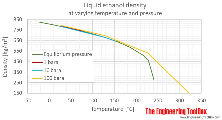 Ethanol density liquid pressure C