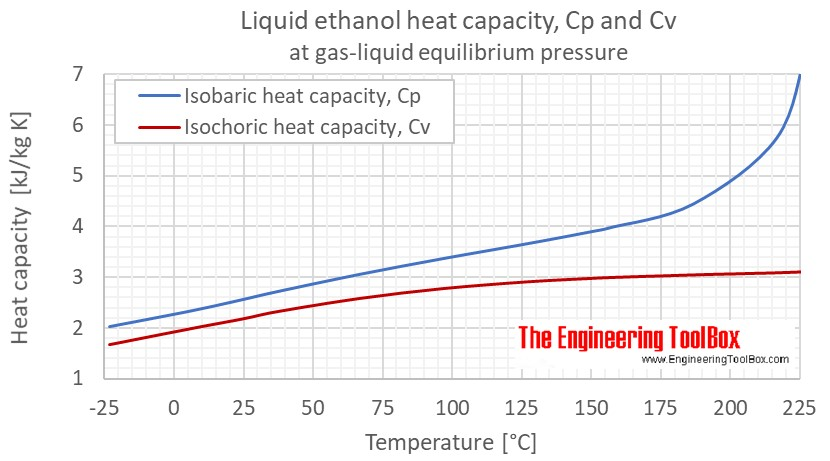 Ethanol - Specific Heat (Heat Capacity), C<sub>p</sub> and C