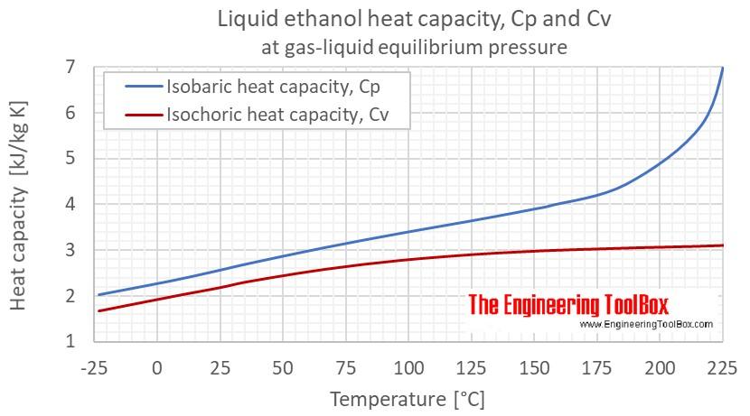 Ethanol Cp Cv gas liquid equlibrium C