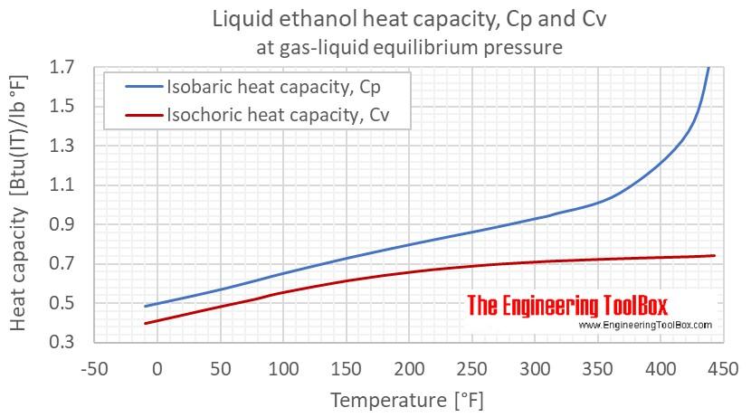 Ethanol Cp Cv gas liquid equlibrium F