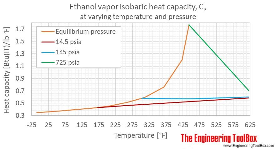 Ethanol Cp gas pressure F