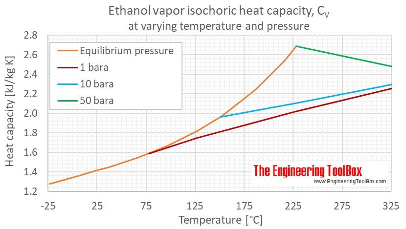 Ethanol Cv gas pressure C