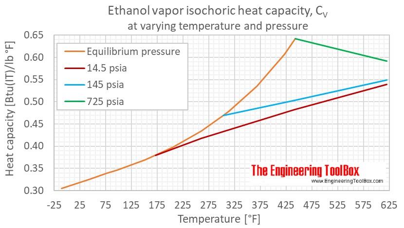 Ethanol Cv gas pressure F