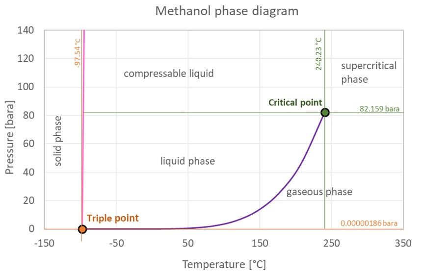 Methanol phase diagram