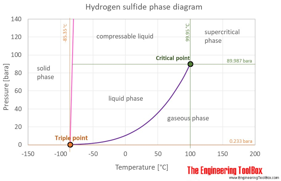 Methanol Vs Ethanol >> Hydrogen sulfide - Thermophysical Properties