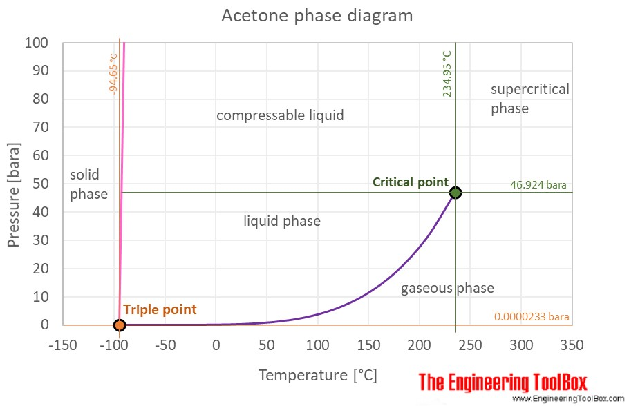 Acetone phase diagram C