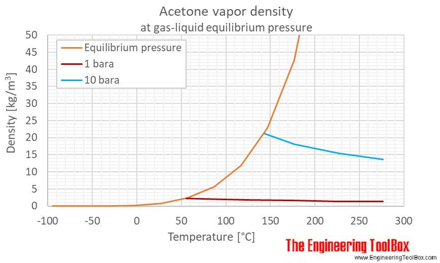 Acetone gas density pressure C