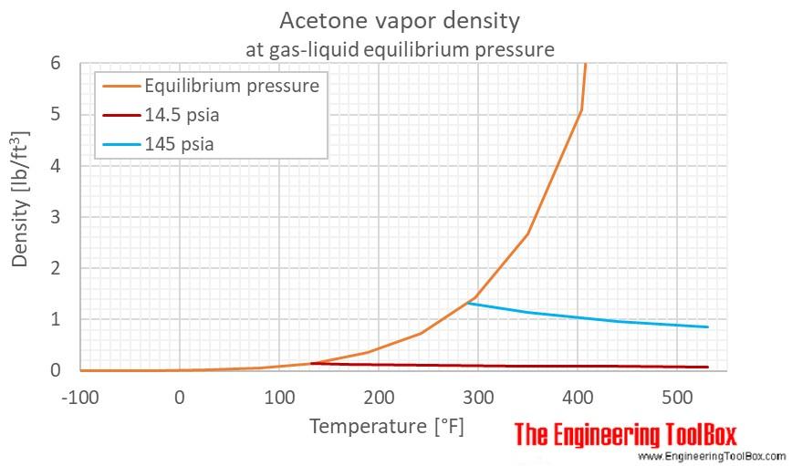 Acetone gas density pressure F
