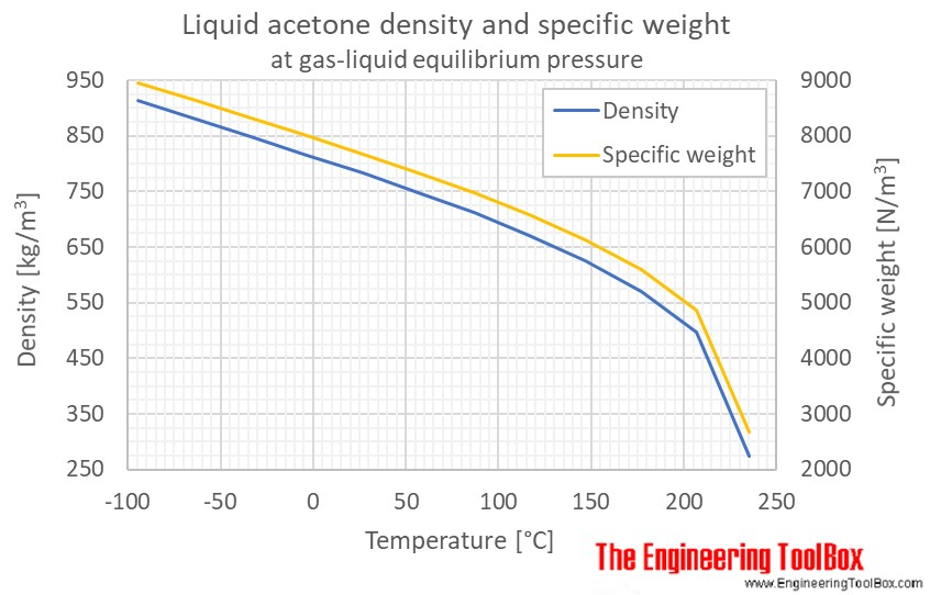 Acetone - Density and Specific Weight
