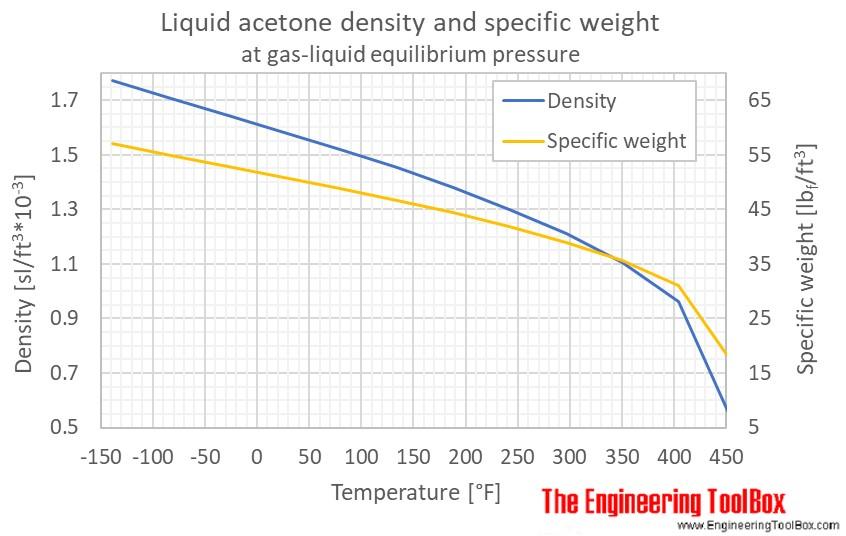 Acetone liquid density equilibrium F