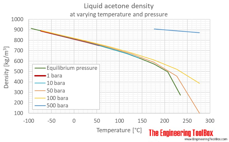 Acetone liquid density pressure C