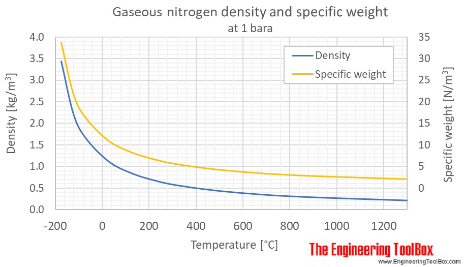 Nitrogen gas density 1bara C