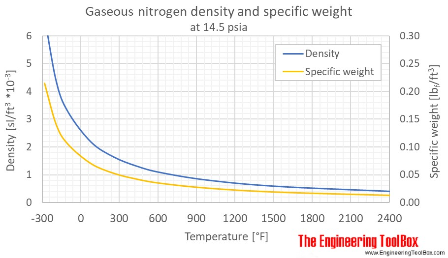 Nitrogen gas density 1bara F