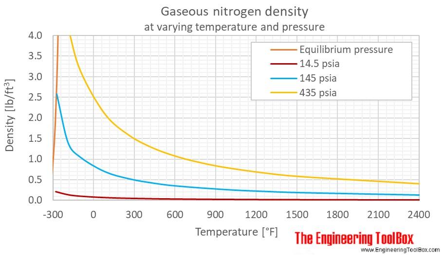 Nitrogen gas density pressure F