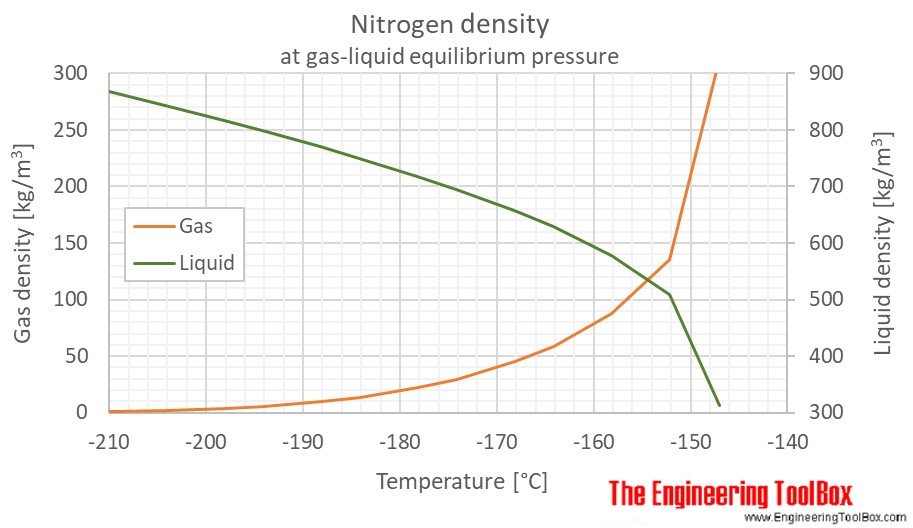 Nitrogen gas liquid density equilibrium C