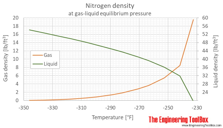 Nitrogen gas liquid density equilibrium F