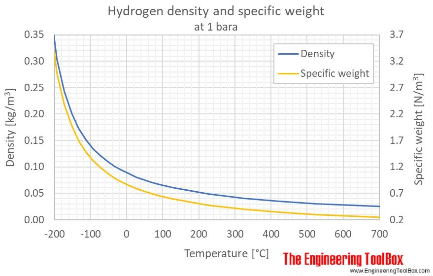 Hydrogen gas density 1bara C