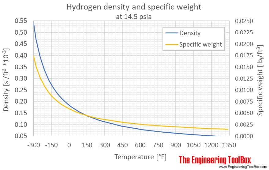 Hydrogen gas density 1bara F