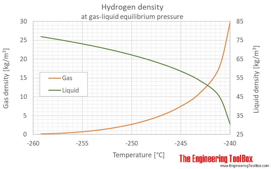 Hydrogen gas liquid density equilibrium C