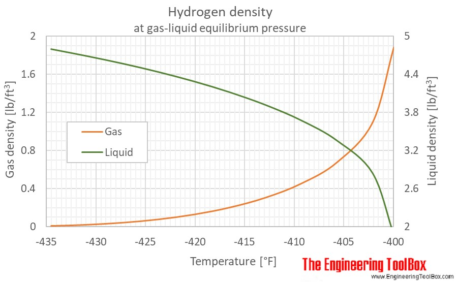 Hydrogen gas liquid density equilibrium F
