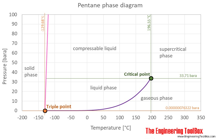 Pentane phase diagram