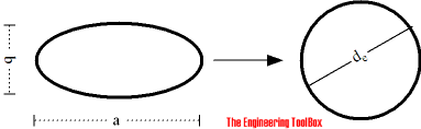 oval equivalent diameter