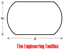 oblong equivalent diameter